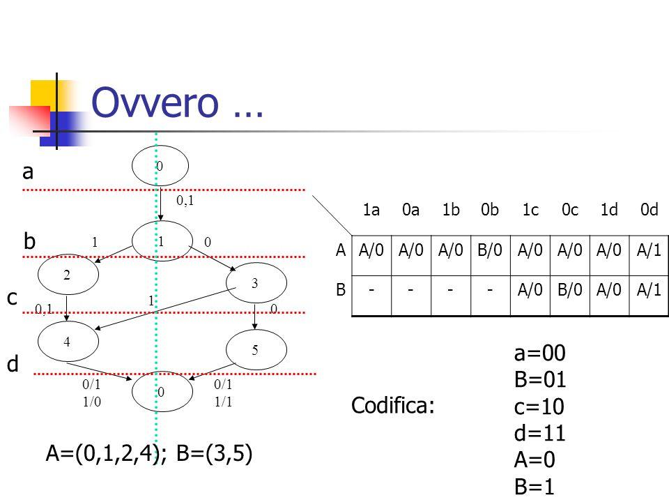 Ovvero … 0 1 0,1 2 3 10 5 0 0 0/1 1/1 4 1 0,1 0/1 1/0 a b c d A=(0,1,2,4); B=(3,5) 1a0a1b0b1c0c1d0d AA/0 B/0A/0 A/1 B----A/0B/0A/0A/1 a=00 B=01 c=10 d