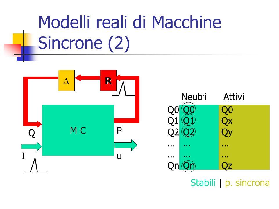 Modelli reali di Macchine Sincrone (2) M C Iu P Q R Q0 Q1 Q2 … Qn Neutri Attivi Q0 Q1 Q2 … Qn Q0 Qx Qy … Qz Stabili| p. sincrona