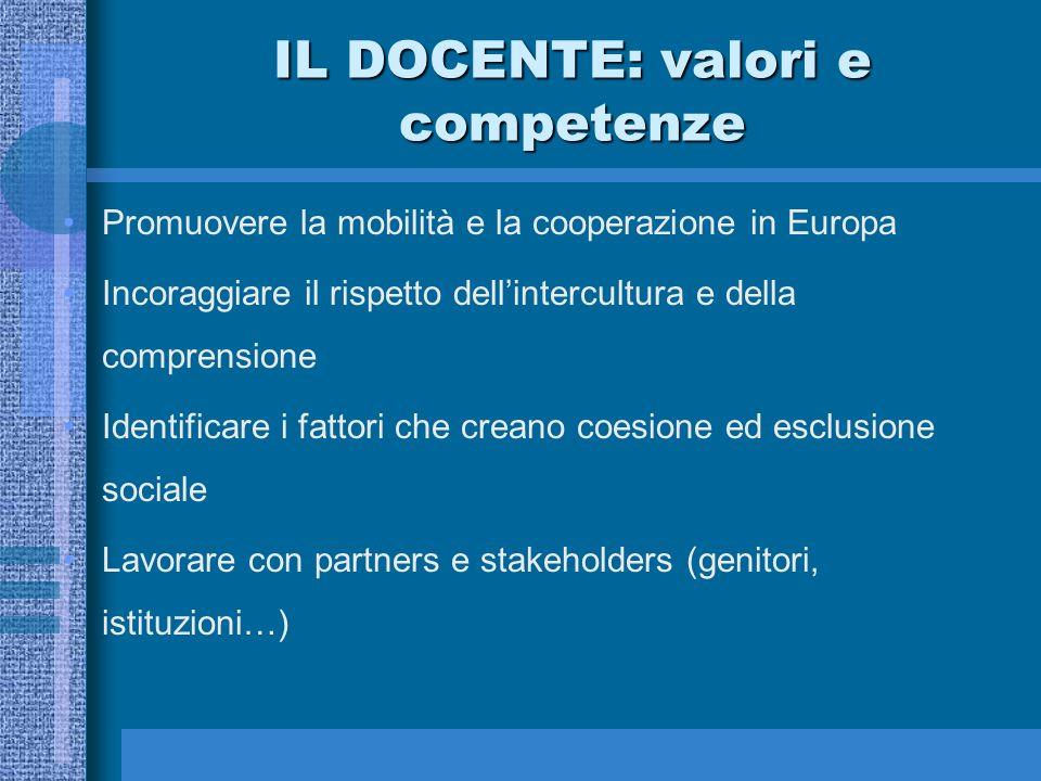 IL DOCENTE: valori e competenze Promuovere la mobilità e la cooperazione in Europa Incoraggiare il rispetto dellintercultura e della comprensione Iden