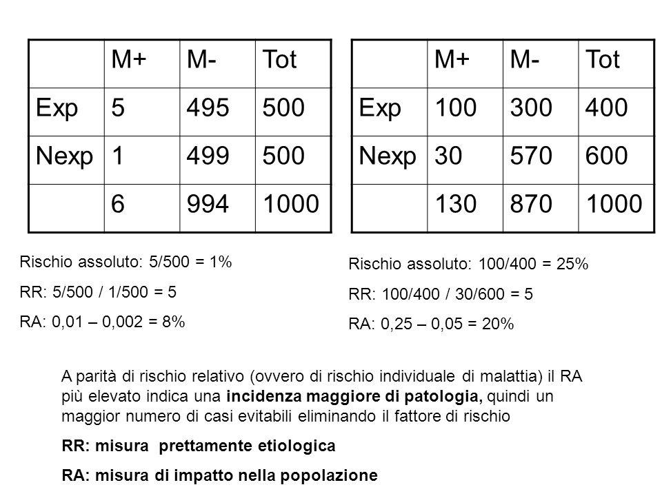 M+M-Tot Exp5495500 Nexp1499500 69941000 Rischio assoluto: 5/500 = 1% RR: 5/500 / 1/500 = 5 RA: 0,01 – 0,002 = 8% M+M-Tot Exp100300400 Nexp30570600 1308701000 Rischio assoluto: 100/400 = 25% RR: 100/400 / 30/600 = 5 RA: 0,25 – 0,05 = 20% A parità di rischio relativo (ovvero di rischio individuale di malattia) il RA più elevato indica una incidenza maggiore di patologia, quindi un maggior numero di casi evitabili eliminando il fattore di rischio RR: misura prettamente etiologica RA: misura di impatto nella popolazione