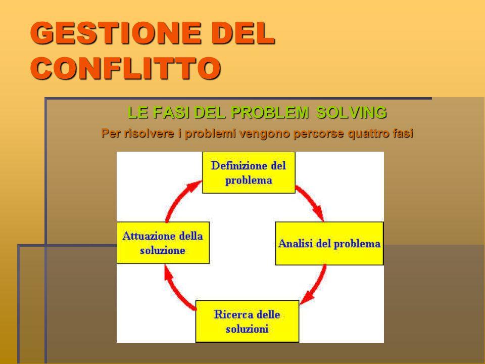 GESTIONE DEL CONFLITTO LE FASI DEL PROBLEM SOLVING Per risolvere i problemi vengono percorse quattro fasi