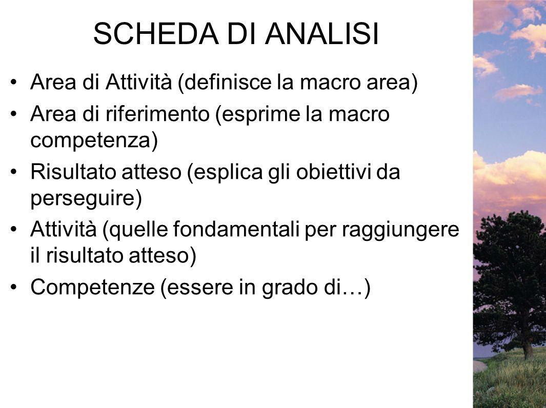 SCHEDA DI ANALISI Area di Attività (definisce la macro area) Area di riferimento (esprime la macro competenza) Risultato atteso (esplica gli obiettivi