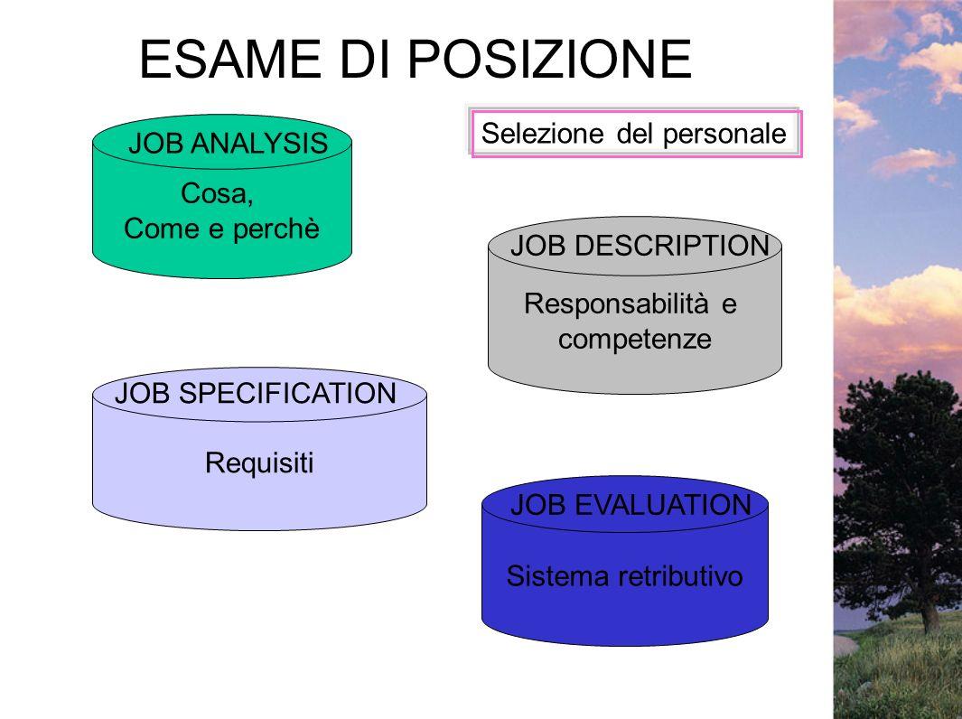 ESAME DI POSIZIONE Cosa, Come e perchè Responsabilità e competenze Requisiti Sistema retributivo JOB ANALYSIS JOB DESCRIPTION JOB SPECIFICATION JOB EV