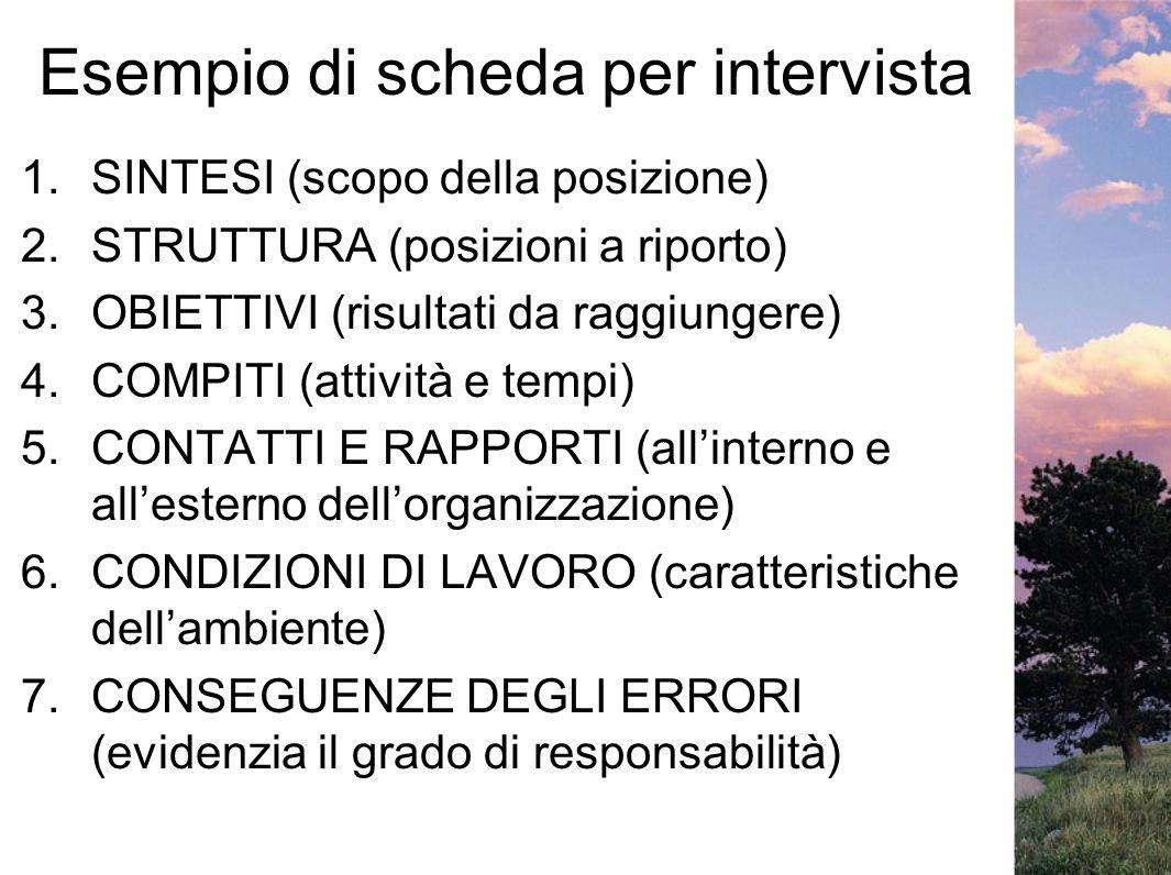Esempio di scheda per intervista 1.SINTESI (scopo della posizione) 2.STRUTTURA (posizioni a riporto) 3.OBIETTIVI (risultati da raggiungere) 4.COMPITI