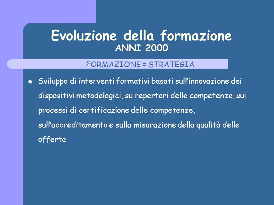 Evoluzione della formazione ANNI 2000 FORMAZIONE = STRATEGIA Sviluppo di interventi formativi basati sullinnovazione dei dispositivi metodologici, su