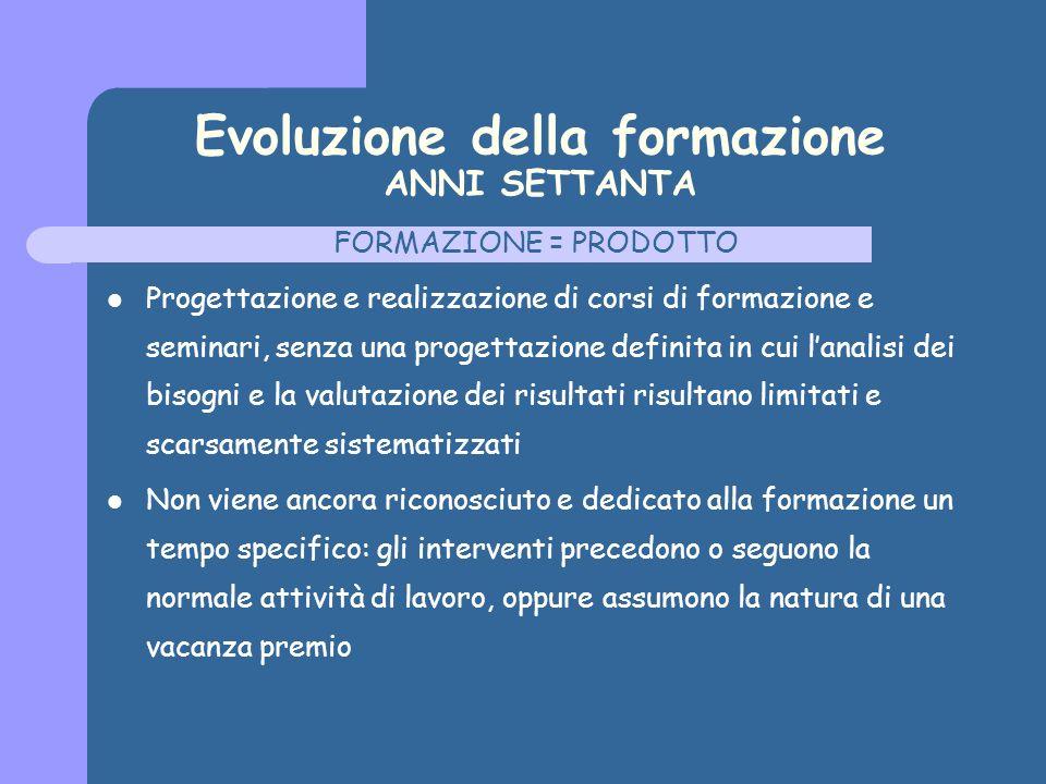 Evoluzione della formazione ANNI SETTANTA FORMAZIONE = PRODOTTO Progettazione e realizzazione di corsi di formazione e seminari, senza una progettazio