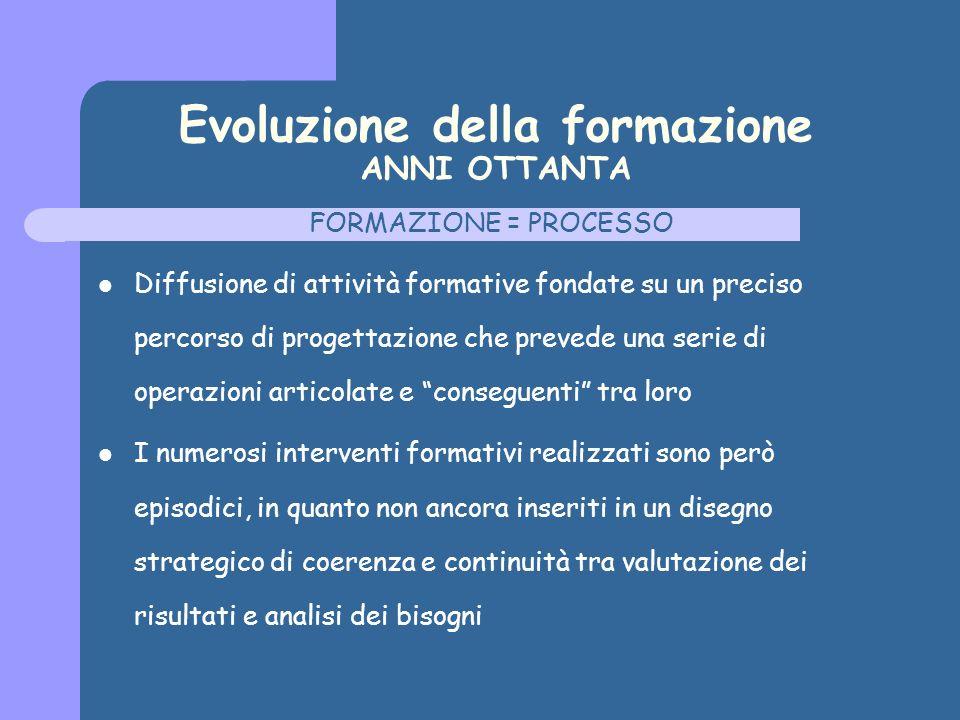 Evoluzione della formazione ANNI OTTANTA FORMAZIONE = PROCESSO Diffusione di attività formative fondate su un preciso percorso di progettazione che pr
