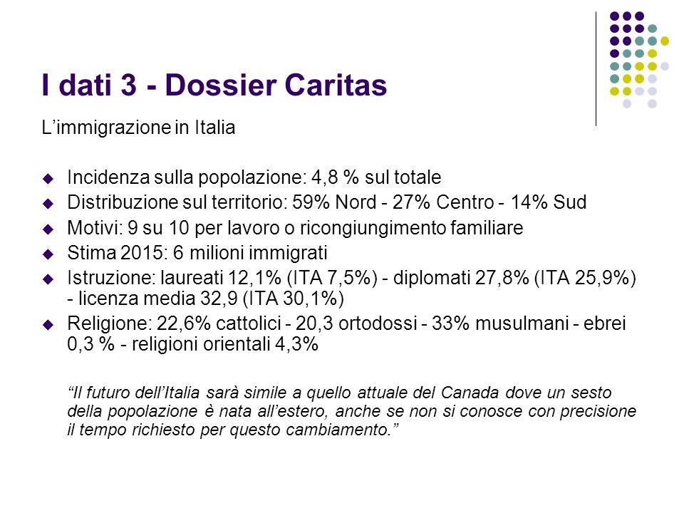 I dati 3 - Dossier Caritas Limmigrazione in Italia Incidenza sulla popolazione: 4,8 % sul totale Distribuzione sul territorio: 59% Nord - 27% Centro -