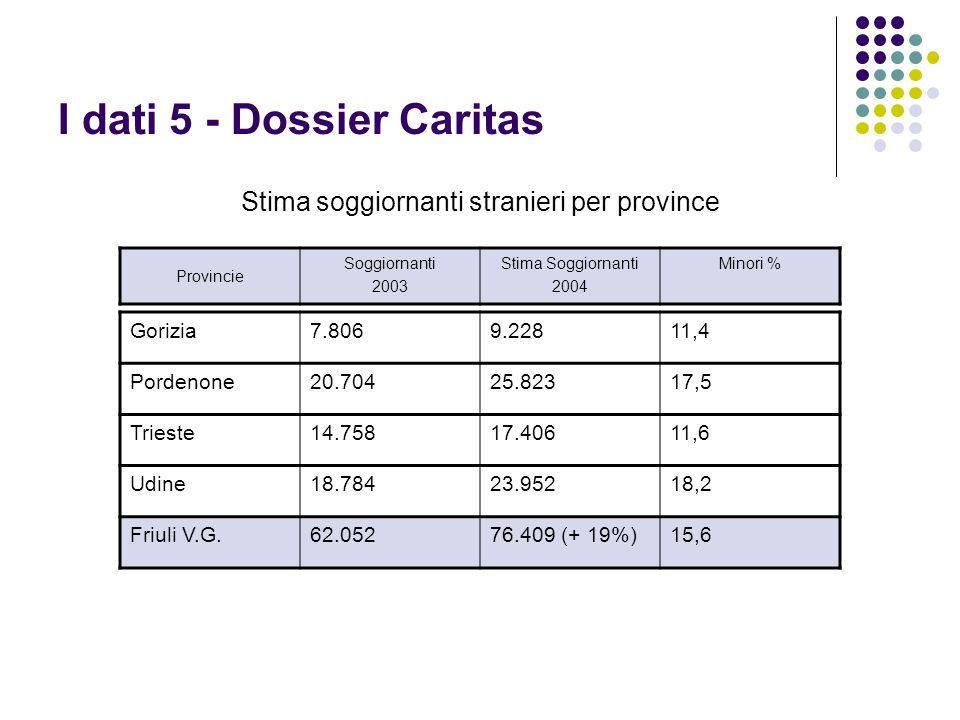 I dati 5 - Dossier Caritas Stima soggiornanti stranieri per province Provincie Soggiornanti 2003 Stima Soggiornanti 2004 Minori % Gorizia7.8069.22811,