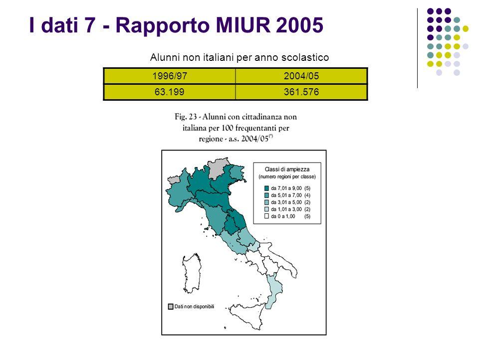 I dati 7 - Rapporto MIUR 2005 Alunni non italiani per anno scolastico 1996/972004/05 63.199361.576