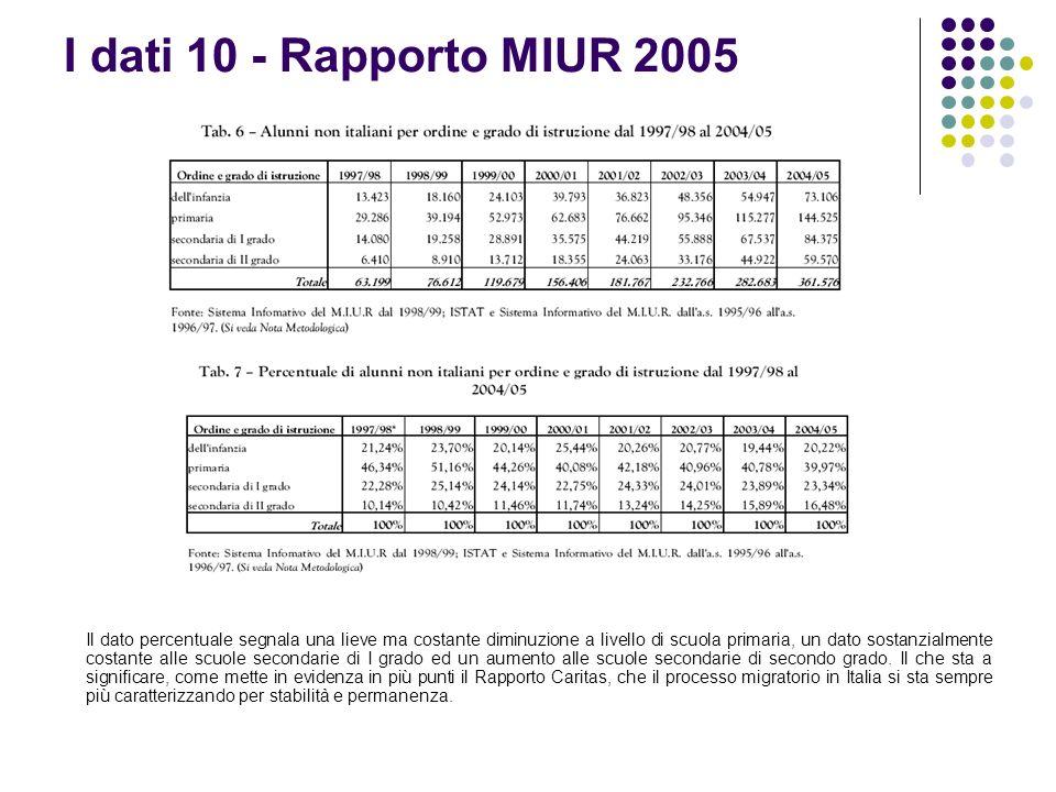 I dati 10 - Rapporto MIUR 2005 Il dato percentuale segnala una lieve ma costante diminuzione a livello di scuola primaria, un dato sostanzialmente cos