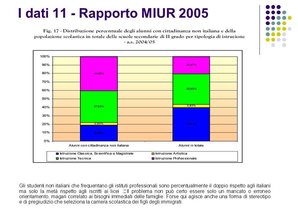I dati 11 - Rapporto MIUR 2005 Gli studenti non italiani che frequentano gli istituti professionali sono percentualmente il doppio rispetto agli itali