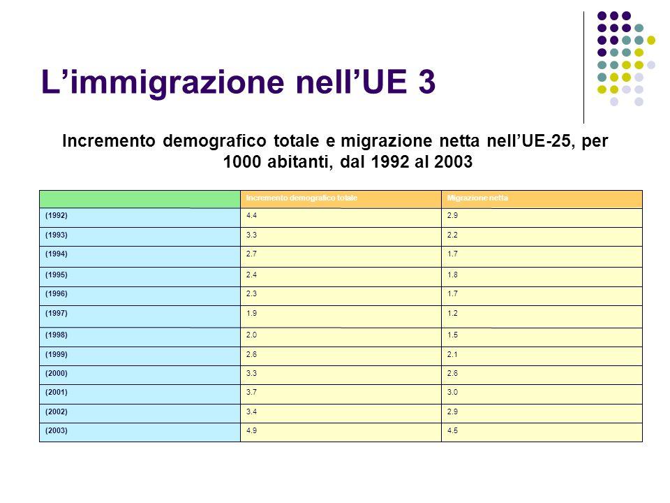 Limmigrazione nellUE 3 Incremento demografico totale e migrazione netta nellUE-25, per 1000 abitanti, dal 1992 al 2003 4.5 4.9 (2003) 2.9 3.4 (2002) 3