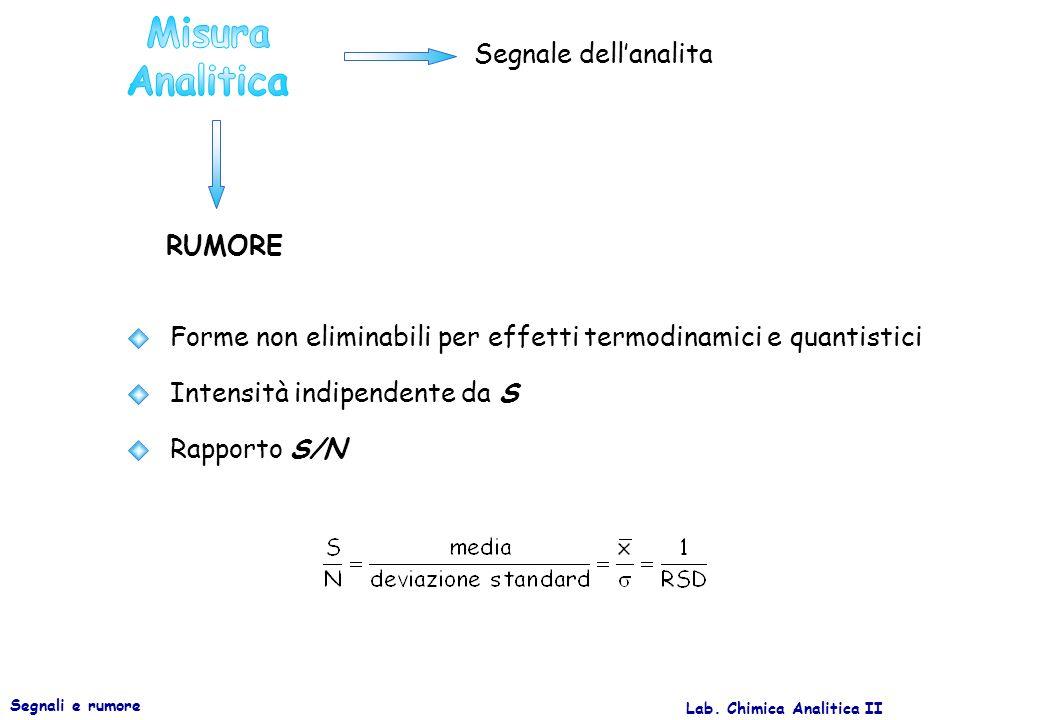 Lab. Chimica Analitica II Segnali e rumore RUMORE Segnale dellanalita Forme non eliminabili per effetti termodinamici e quantistici Intensità indipend
