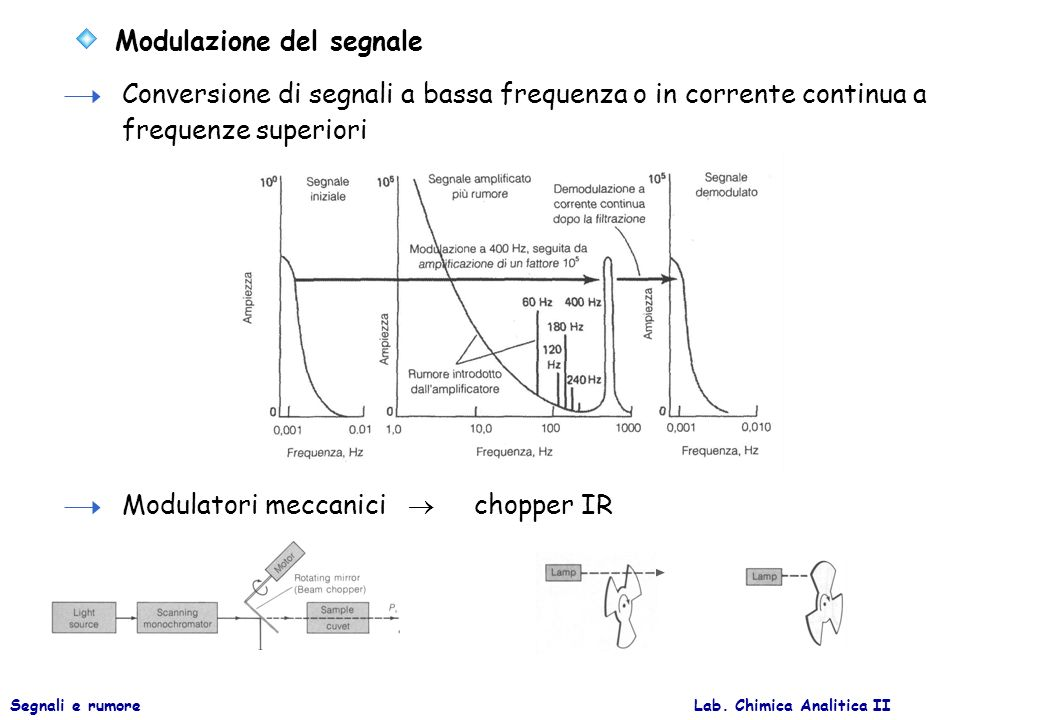 Lab. Chimica Analitica IISegnali e rumore Modulazione del segnale Conversione di segnali a bassa frequenza o in corrente continua a frequenze superior