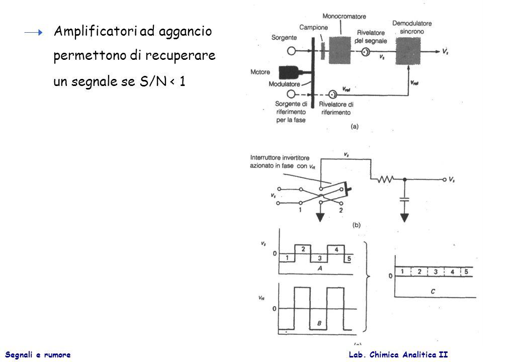 Lab. Chimica Analitica IISegnali e rumore Amplificatori ad aggancio permettono di recuperare un segnale se S/N < 1