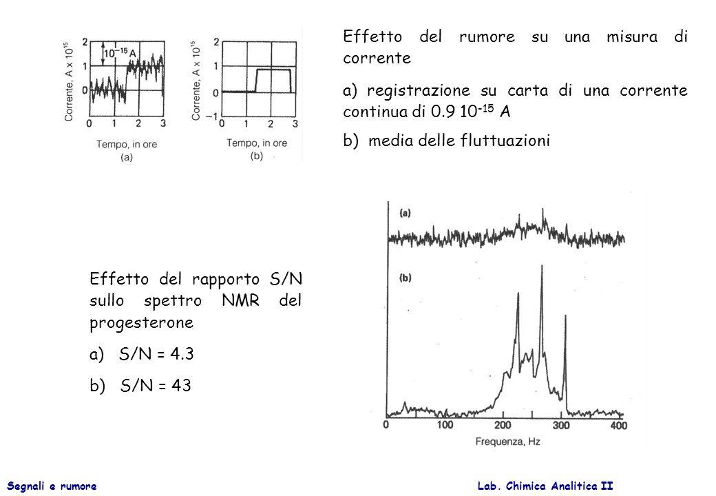 Lab. Chimica Analitica IISegnali e rumore Effetto del rapporto S/N sullo spettro NMR del progesterone a) S/N = 4.3 b) S/N = 43 Effetto del rumore su u