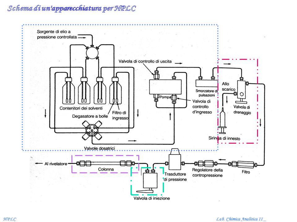 Lab. Chimica Analitica II _HPLC Rivelatori a spettrometria di massa Rivelatori NMR
