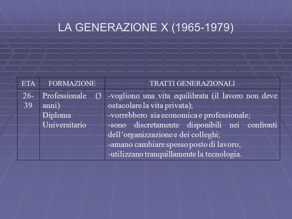 LA GENERAZIONE X (1965-1979) ETAFORMAZIONETRATTI GENERAZIONALI 26- 39 Professionale (3 anni) Diploma Universitario -vogliono una vita equilibrata (il