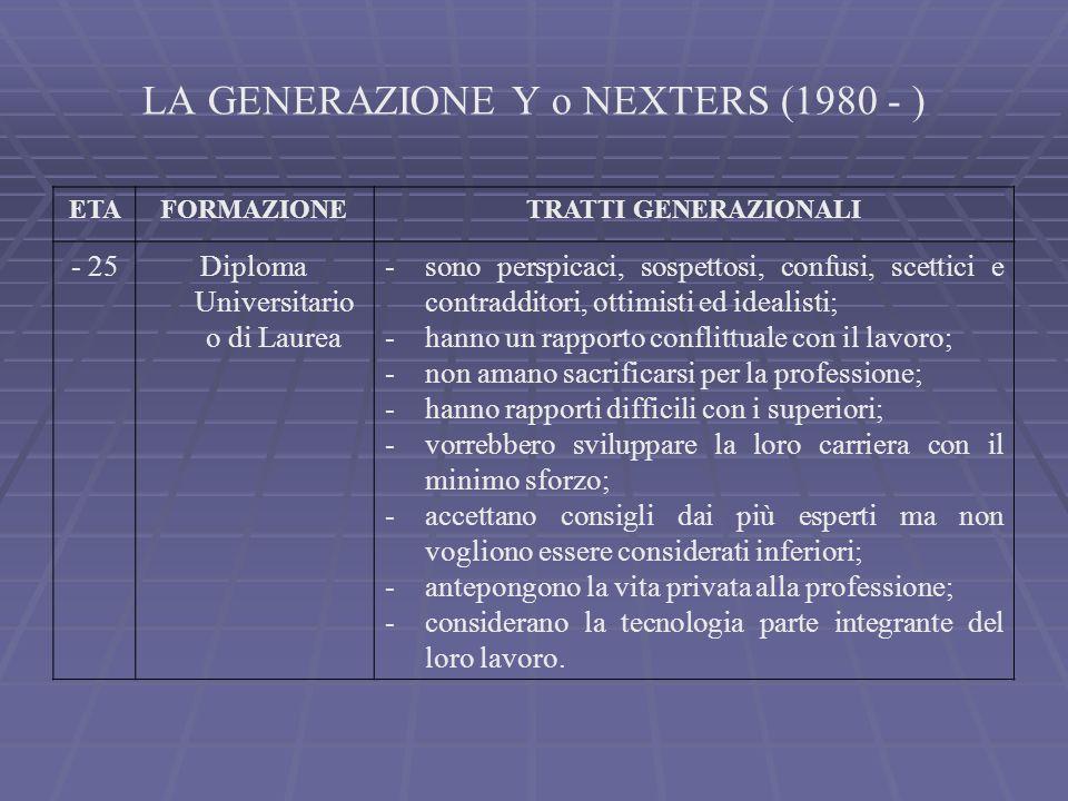 LA GENERAZIONE Y o NEXTERS (1980 - ) ETAFORMAZIONETRATTI GENERAZIONALI - 25Diploma Universitario o di Laurea -sono perspicaci, sospettosi, confusi, sc