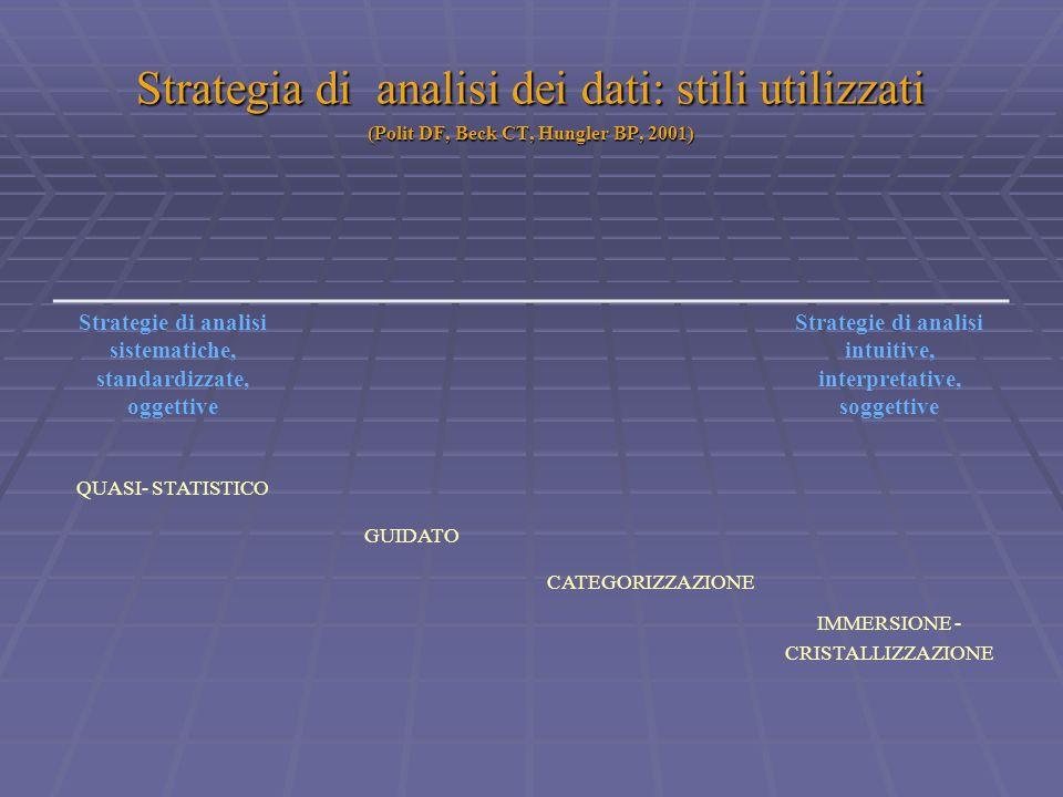 Strategia di analisi dei dati: stili utilizzati (Polit DF, Beck CT, Hungler BP, 2001) Strategie di analisi sistematiche, standardizzate, oggettive Str
