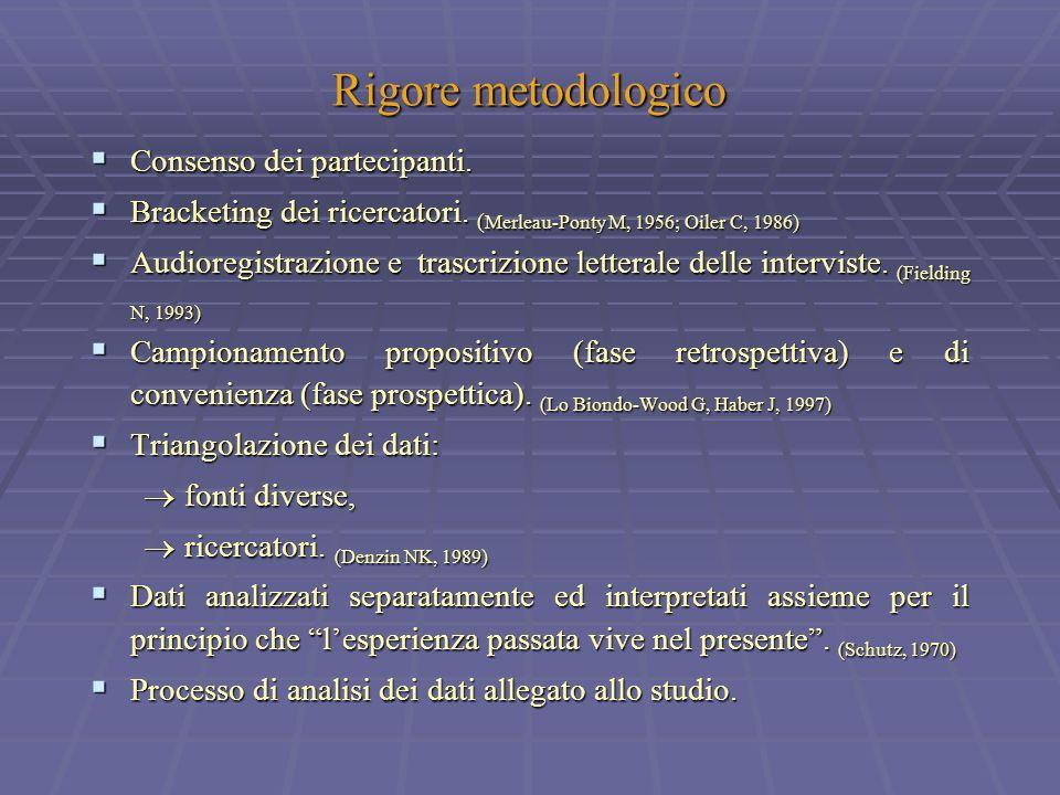 Rigore metodologico Consenso dei partecipanti. Consenso dei partecipanti. Bracketing dei ricercatori. ( Merleau-Ponty M, 1956; Oiler C, 1986) Bracketi