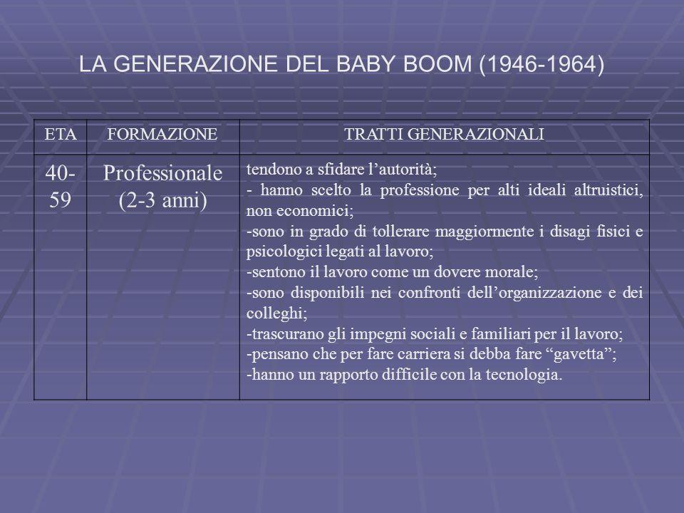 LA GENERAZIONE DEL BABY BOOM (1946-1964) ETAFORMAZIONETRATTI GENERAZIONALI 40- 59 Professionale (2-3 anni) tendono a sfidare lautorità; - hanno scelto
