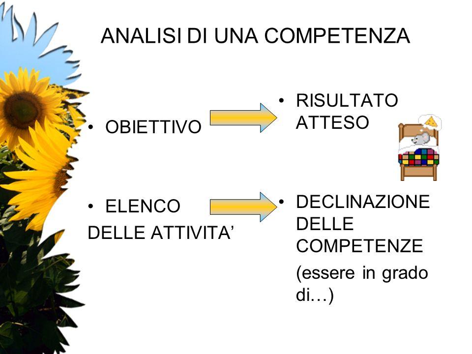 ANALISI DI UNA COMPETENZA OBIETTIVO ELENCO DELLE ATTIVITA RISULTATO ATTESO DECLINAZIONE DELLE COMPETENZE (essere in grado di…)