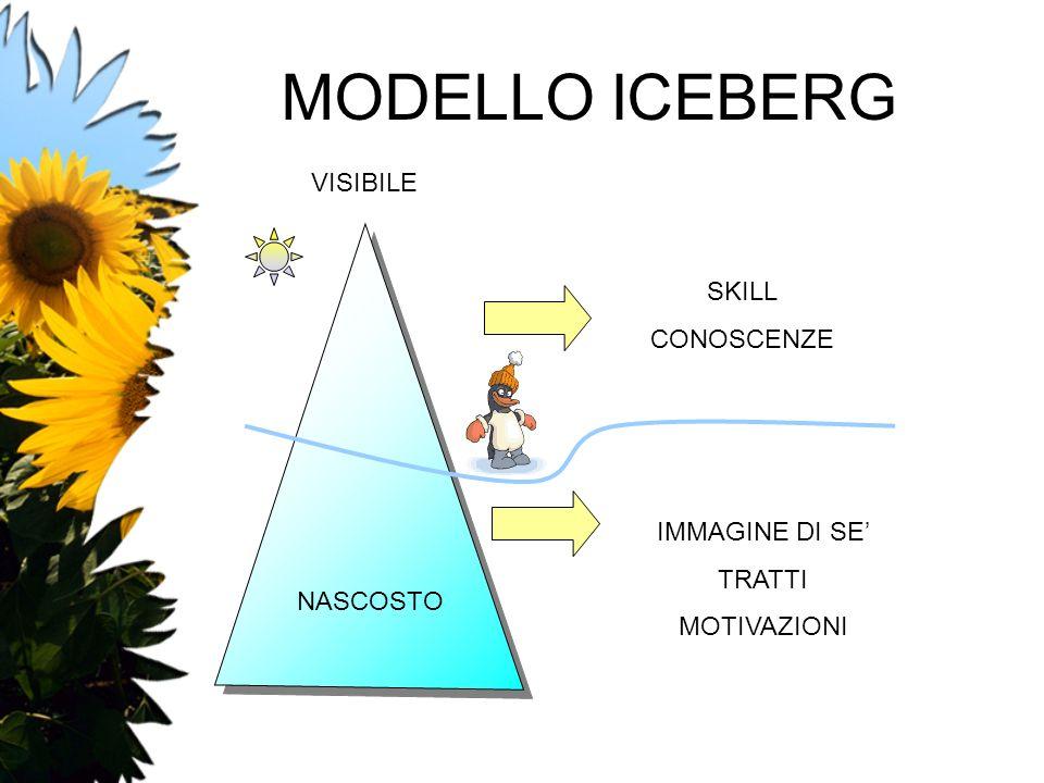 MODELLO ICEBERG SKILL CONOSCENZE IMMAGINE DI SE TRATTI MOTIVAZIONI VISIBILE NASCOSTO