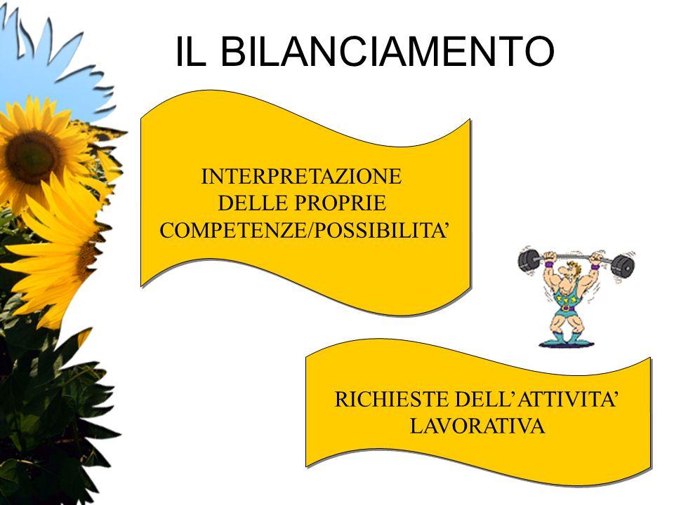 IL BILANCIAMENTO INTERPRETAZIONE DELLE PROPRIE COMPETENZE/POSSIBILITA INTERPRETAZIONE DELLE PROPRIE COMPETENZE/POSSIBILITA RICHIESTE DELLATTIVITA LAVO