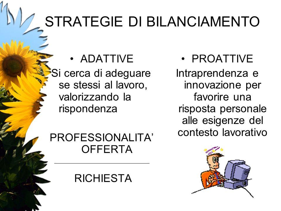 STRATEGIE DI BILANCIAMENTO ADATTIVE Si cerca di adeguare se stessi al lavoro, valorizzando la rispondenza PROFESSIONALITA OFFERTA RICHIESTA PROATTIVE