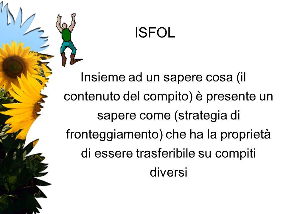 ISFOL Insieme ad un sapere cosa (il contenuto del compito) è presente un sapere come (strategia di fronteggiamento) che ha la proprietà di essere tras