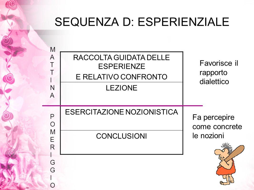 SEQUENZA D: ESPERIENZIALE RACCOLTA GUIDATA DELLE ESPERIENZE E RELATIVO CONFRONTO LEZIONE ESERCITAZIONE NOZIONISTICA CONCLUSIONI MATTINAMATTINA POMERIG