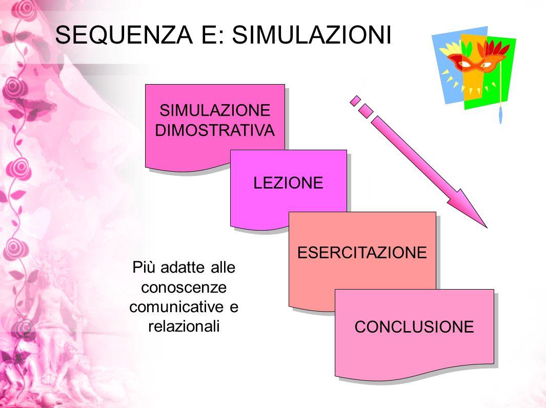 SEQUENZA E: SIMULAZIONI SIMULAZIONE DIMOSTRATIVA SIMULAZIONE DIMOSTRATIVA LEZIONE ESERCITAZIONE CONCLUSIONE Più adatte alle conoscenze comunicative e