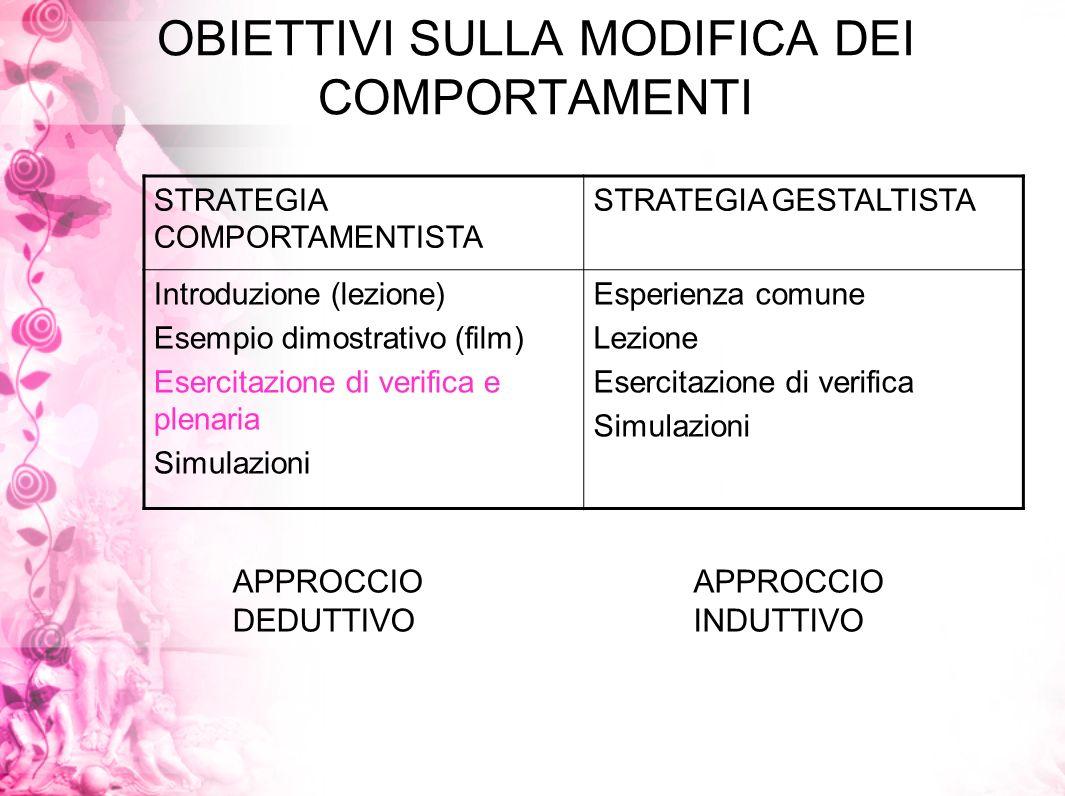 OBIETTIVI SULLA MODIFICA DEI COMPORTAMENTI STRATEGIA COMPORTAMENTISTA STRATEGIA GESTALTISTA Introduzione (lezione) Esempio dimostrativo (film) Esercit