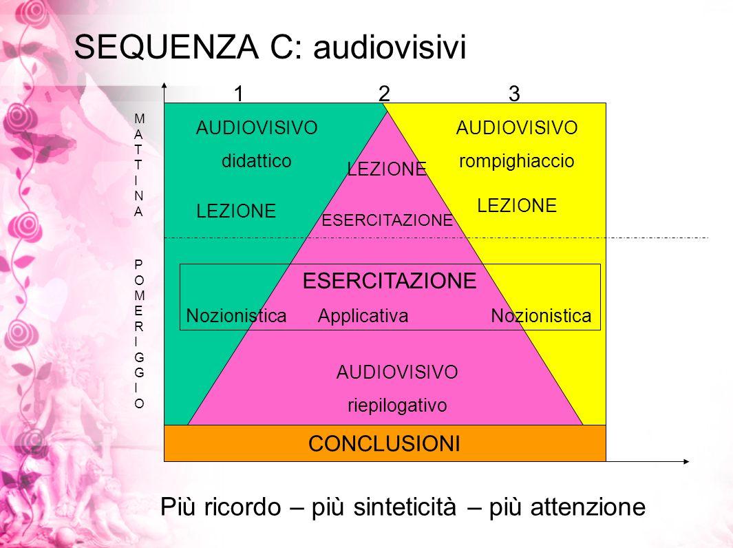 SEQUENZA C: audiovisivi Più ricordo – più sinteticità – più attenzione AUDIOVISIVO didattico AUDIOVISIVO riepilogativo AUDIOVISIVO rompighiaccio CONCL