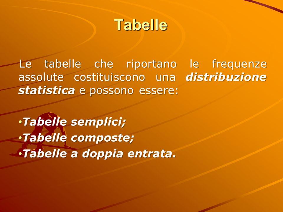 Tabelle Le tabelle che riportano le frequenze assolute costituiscono una distribuzione statistica e possono essere: Tabelle semplici; Tabelle semplici