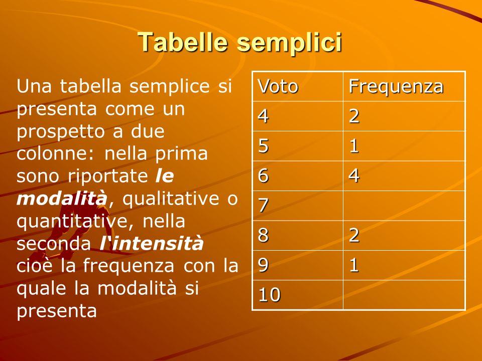 Tabelle semplici VotoFrequenza 42 51 64 7 82 91 10 Una tabella semplice si presenta come un prospetto a due colonne: nella prima sono riportate le mod