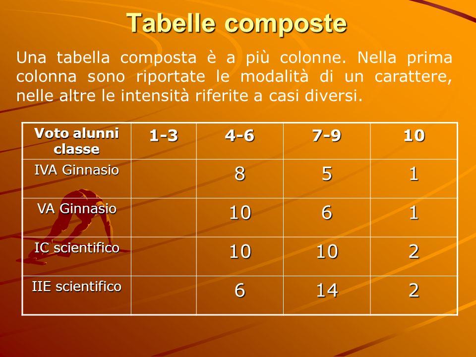 Tabelle composte Una tabella composta è a più colonne. Nella prima colonna sono riportate le modalità di un carattere, nelle altre le intensità riferi