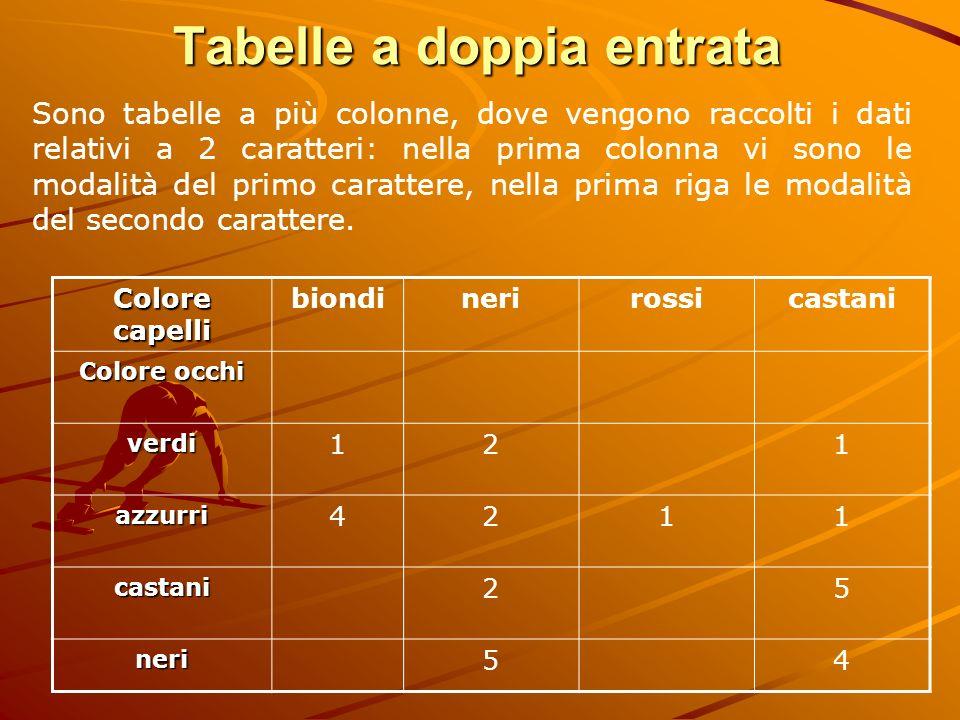 Tabelle a doppia entrata Sono tabelle a più colonne, dove vengono raccolti i dati relativi a 2 caratteri: nella prima colonna vi sono le modalità del