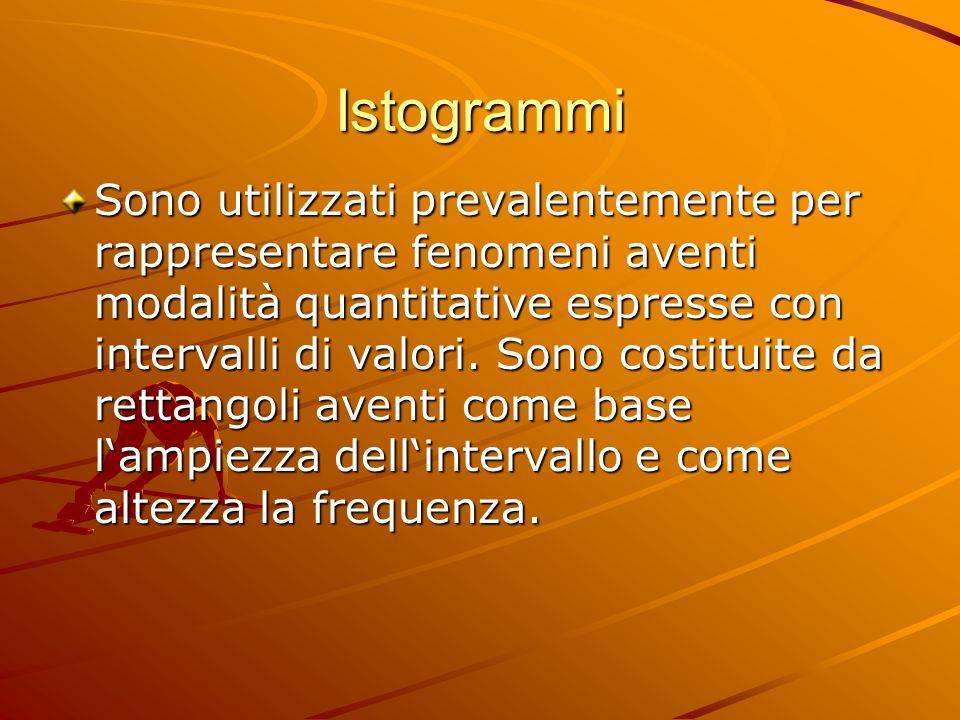 Istogrammi Sono utilizzati prevalentemente per rappresentare fenomeni aventi modalità quantitative espresse con intervalli di valori. Sono costituite