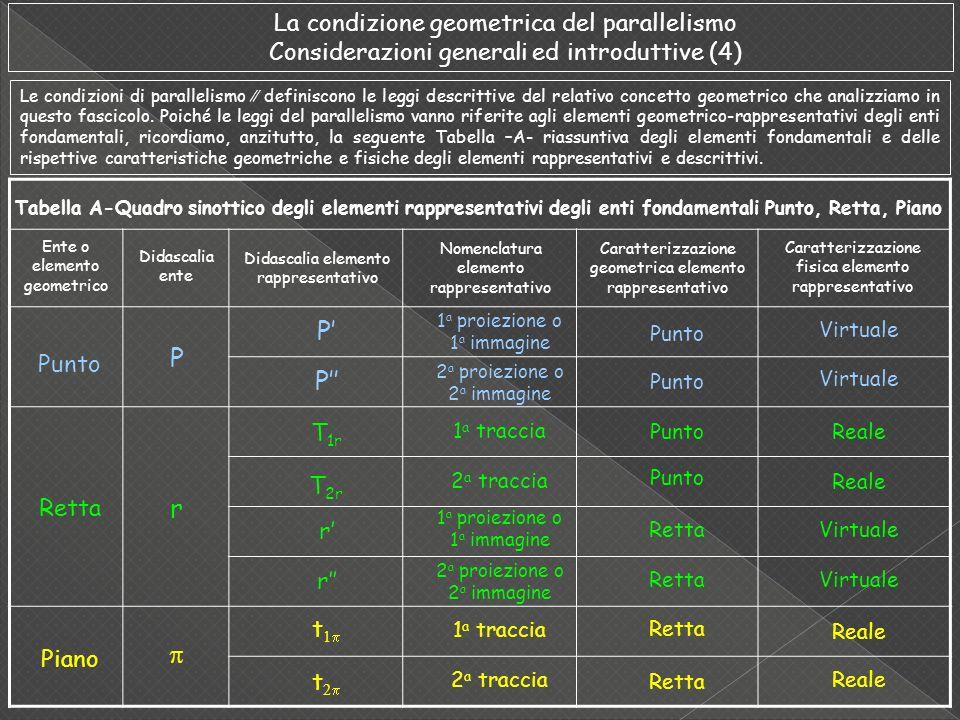 Le condizioni di parallelismo definiscono le leggi descrittive del relativo concetto geometrico che analizziamo in questo fascicolo. Poiché le leggi d