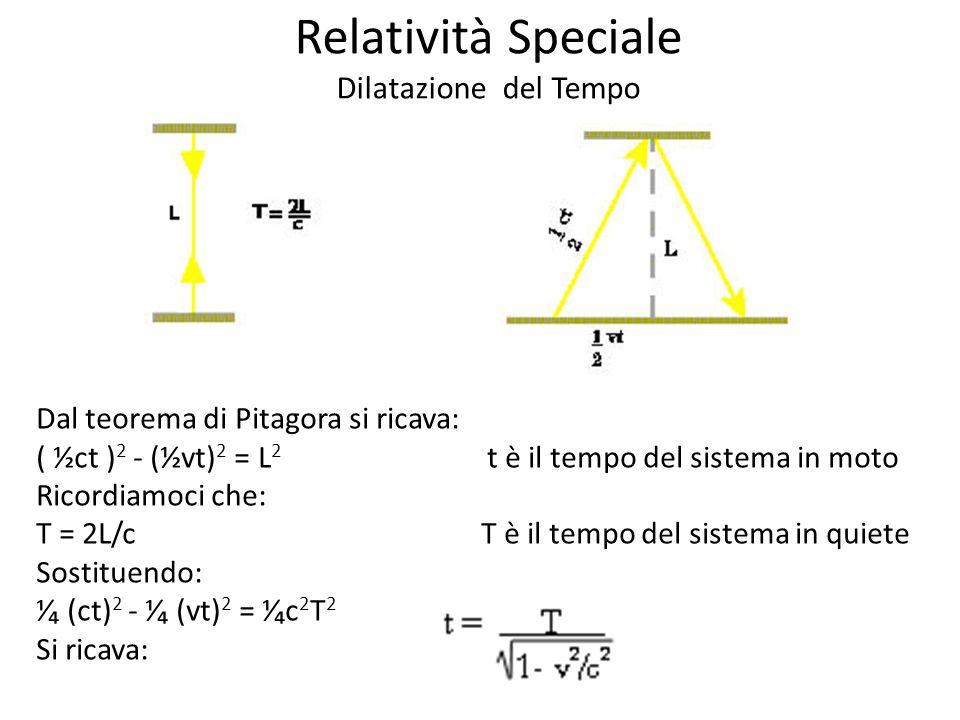 Dal teorema di Pitagora si ricava: ( ½ct ) 2 - (½vt) 2 = L 2 t è il tempo del sistema in moto Ricordiamoci che: T = 2L/c T è il tempo del sistema in quiete Sostituendo: (ct) 2 - (vt) 2 = c 2 T 2 Si ricava: