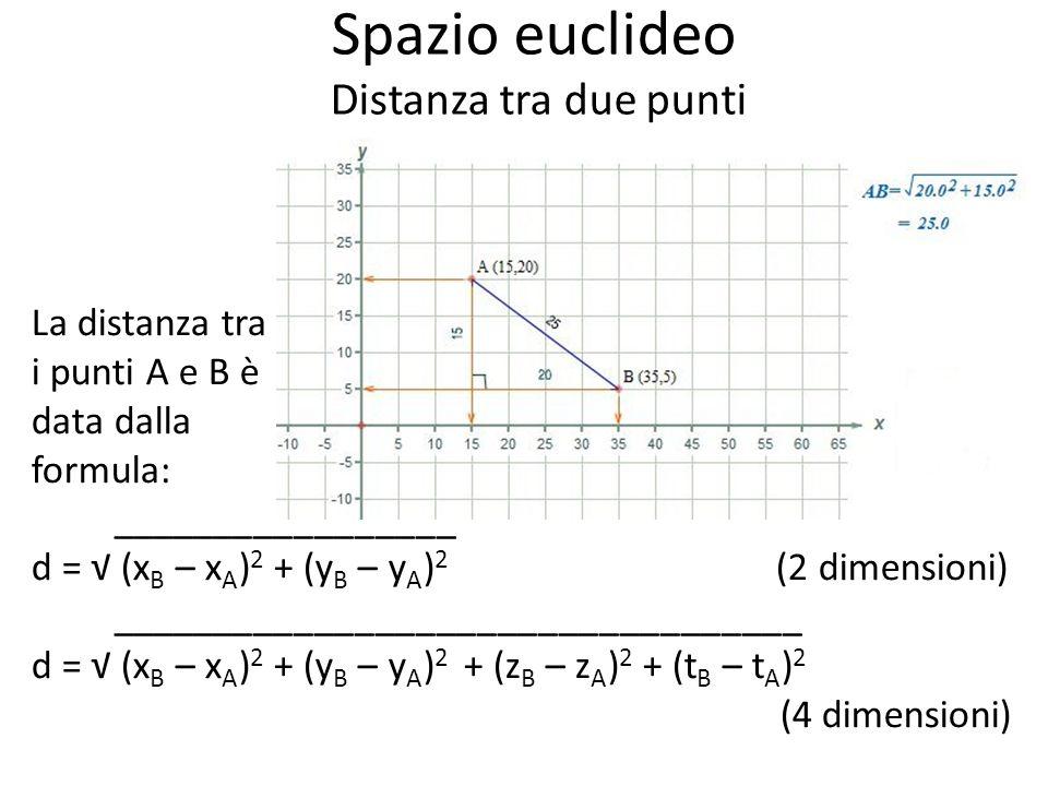 Spazio euclideo Distanza tra due punti La distanza tra i punti A e B è data dalla formula: _________________ d = (x B – x A ) 2 + (y B – y A ) 2 (2 dimensioni) __________________________________ d = (x B – x A ) 2 + (y B – y A ) 2 + (z B – z A ) 2 + (t B – t A ) 2 (4 dimensioni)