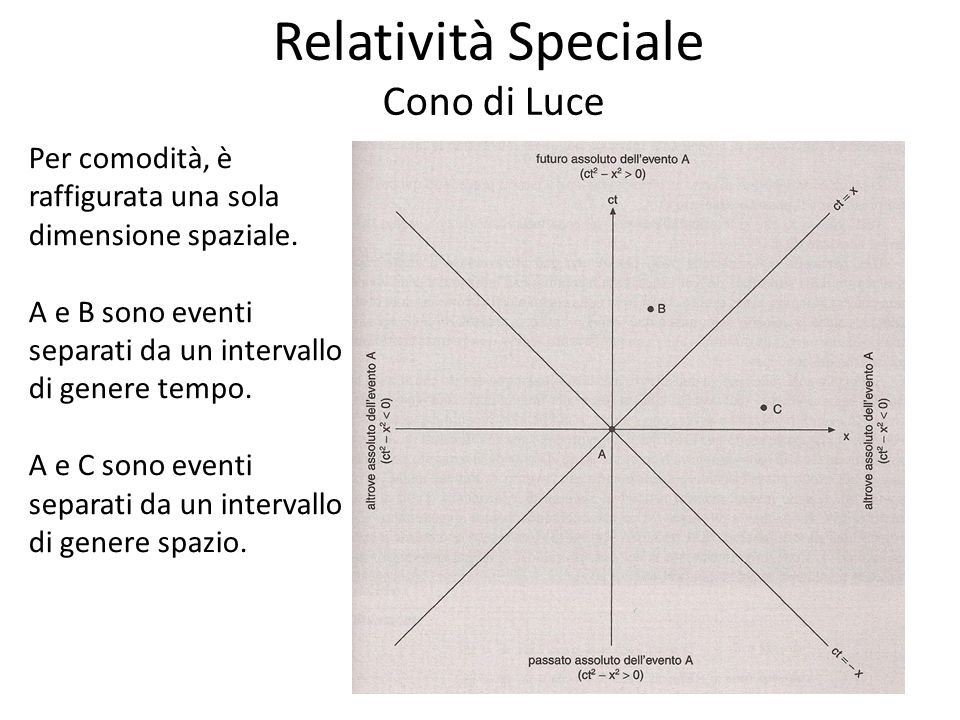 Relatività Speciale Cono di Luce Per comodità, è raffigurata una sola dimensione spaziale. A e B sono eventi separati da un intervallo di genere tempo