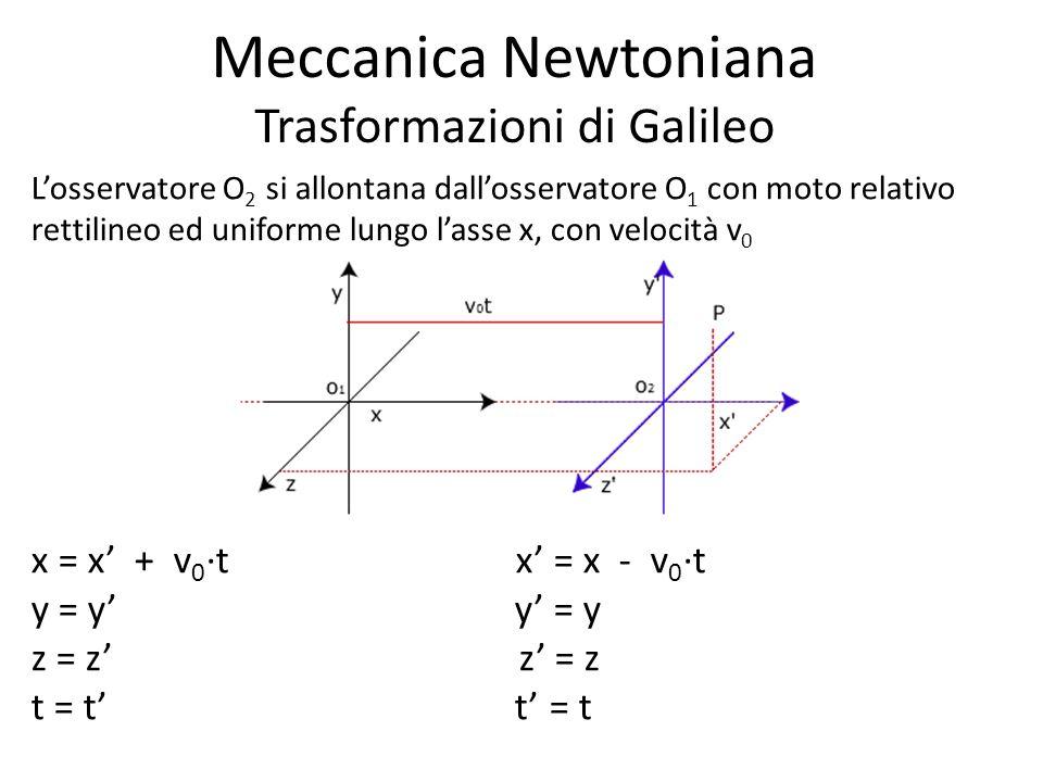 Meccanica Newtoniana Trasformazioni di Galileo Losservatore O 2 si allontana dallosservatore O 1 con moto relativo rettilineo ed uniforme lungo lasse x, con velocità v 0 x = x + v 0 t x = x - v 0 t y = y z = z t = t