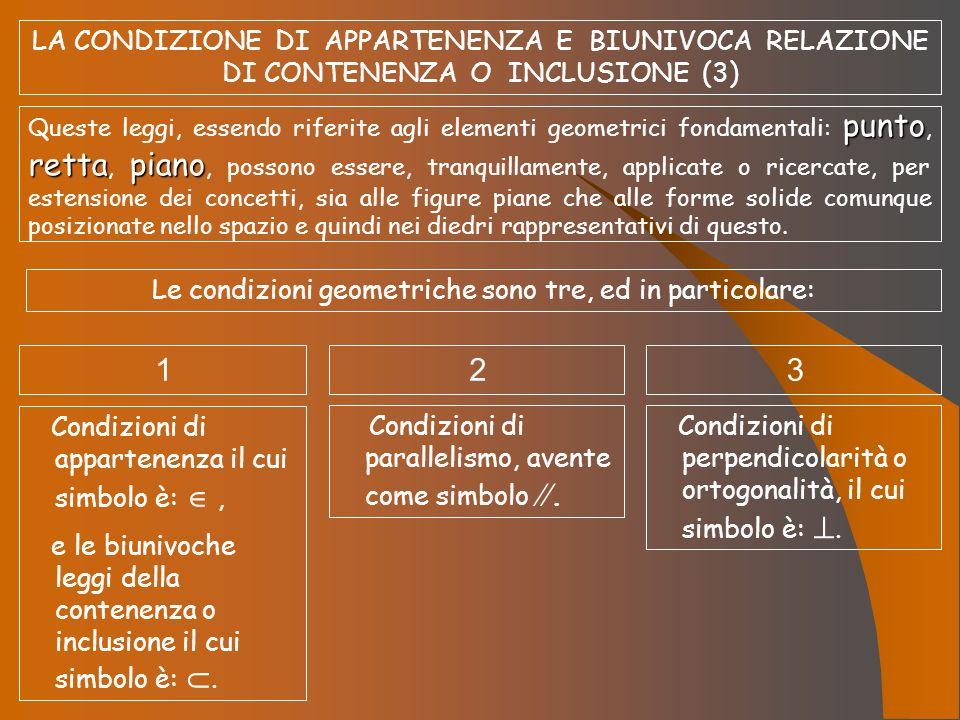 LA CONDIZIONE DI APPARTENENZA E BIUNIVOCA RELAZIONE DI CONTENENZA O INCLUSIONE (3) punto rettapiano Queste leggi, essendo riferite agli elementi geome