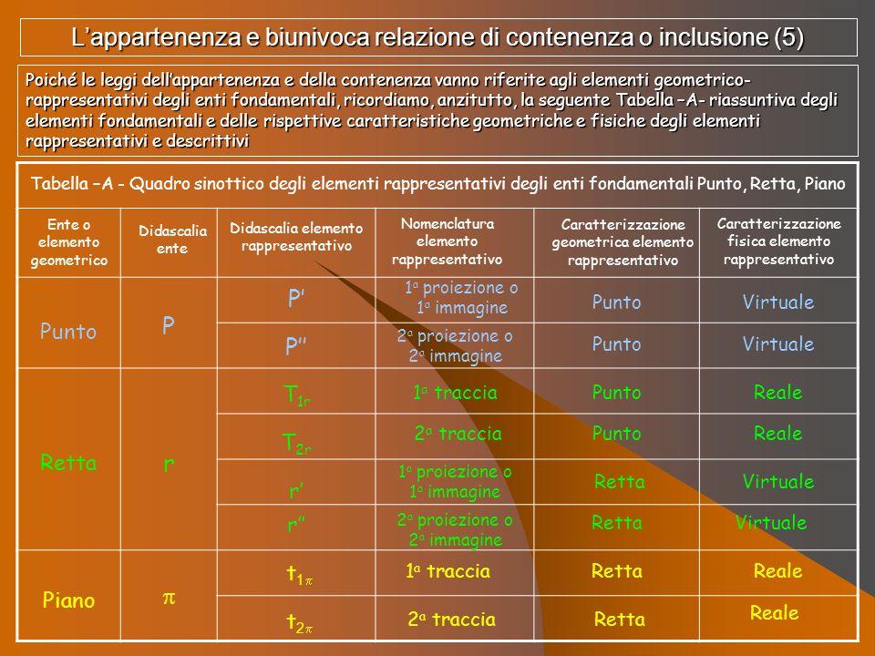 Poiché le leggi dellappartenenza e della contenenza vanno riferite agli elementi geometrico- rappresentativi degli enti fondamentali, ricordiamo, anzi