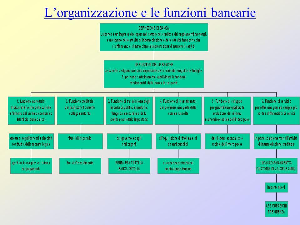 Lorganizzazione e le funzioni bancarie