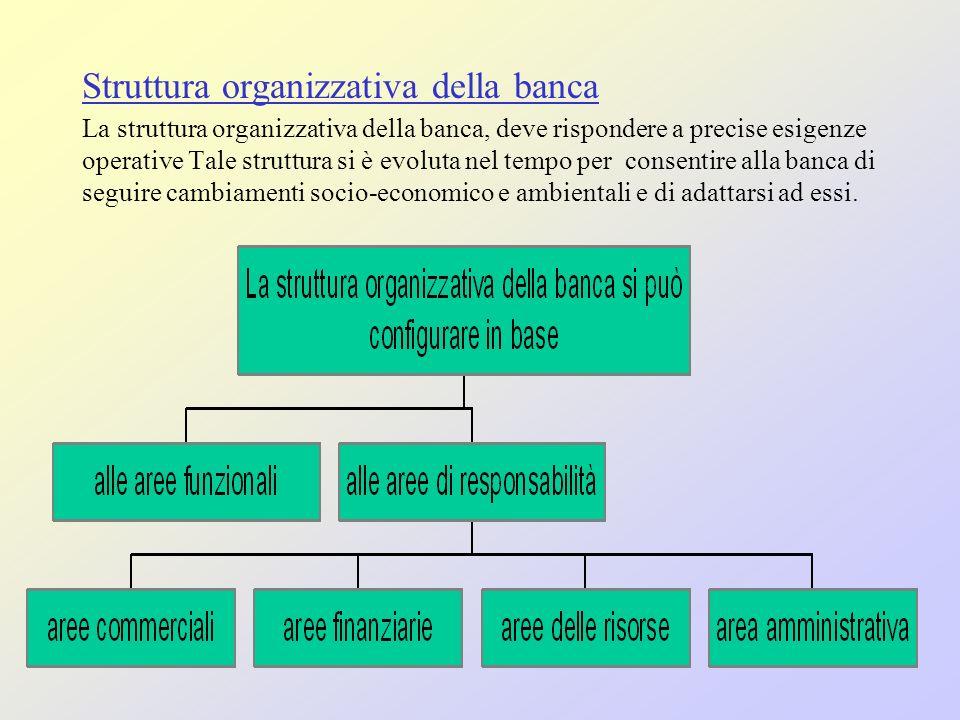 Struttura organizzativa della banca La struttura organizzativa della banca, deve rispondere a precise esigenze operative Tale struttura si è evoluta nel tempo per consentire alla banca di seguire cambiamenti socio-economico e ambientali e di adattarsi ad essi.
